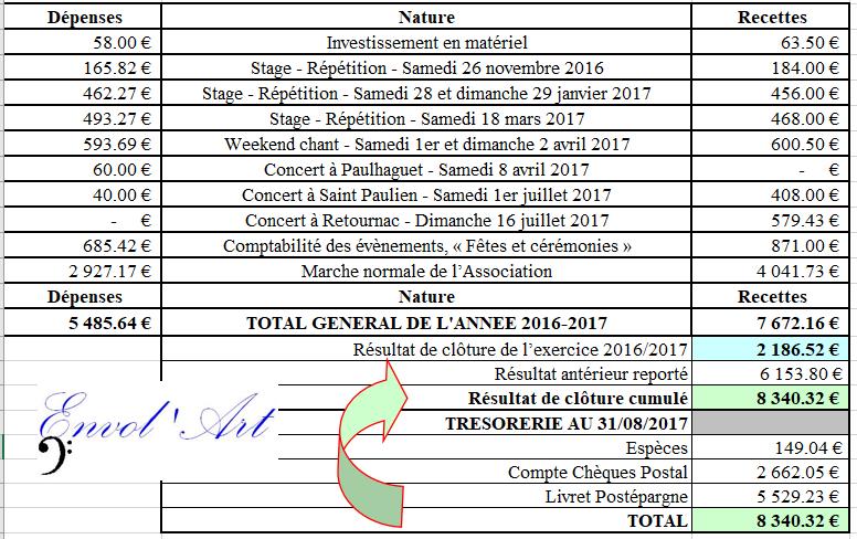 ENVOL'ART CR Financier 2016-2017 R